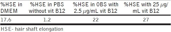 Table 2 :Effect of addition of vitamin B12 on hair shaft elongation