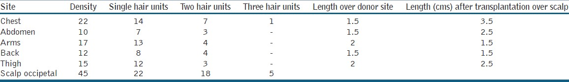 Table 2: Hair unit density (no of units per sq cm) over different areas