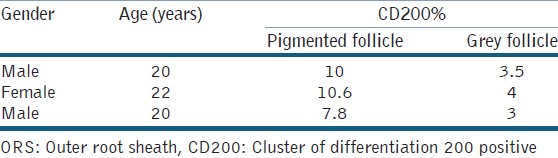 Table 1: Percentage of ORS cells from gray and pigmented hair follicles positive for hair follicle stem cell marker CD200