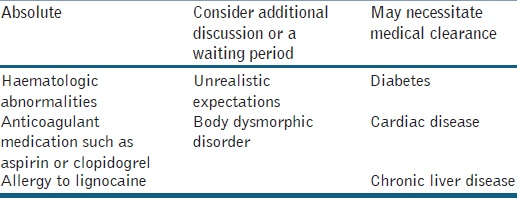 Table 2: Contraindications for the procedure