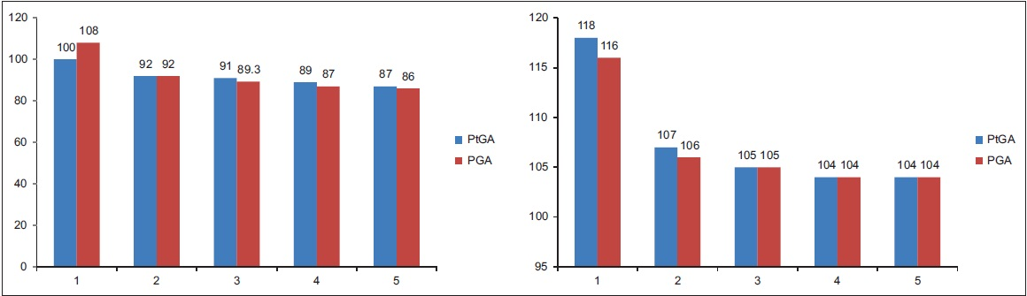 Figure 3: Total PGA and PtGA scores at different visits in the microinjection and microneedling groups