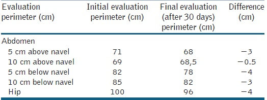 Table 1: Perimetric evaluation of the abdomen and hips