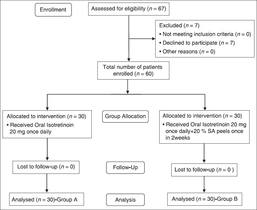 Comparative Study Of Oral Isotretinoin Versus Oral Isotretinoin