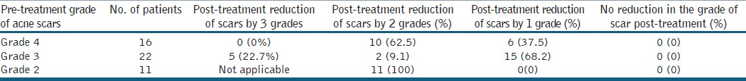 Table 2: Physician's assessment of response to treatment based on Goodman and Baron Qualitative scar grading system