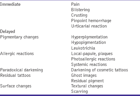 Table 2: Complications of laser tattoo removal