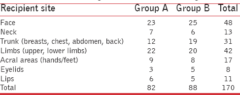 Table 3: Distribution of grafted lesions according to site