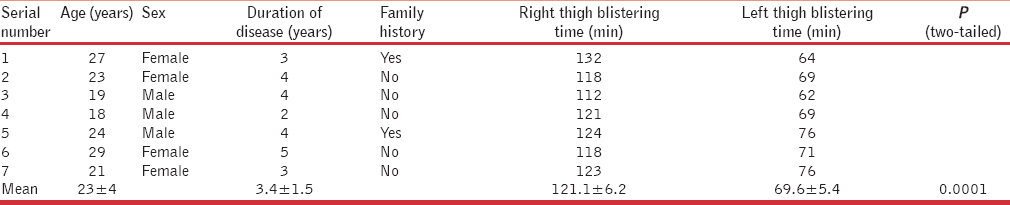 Table 1: Profile of patients and the time taken for the formation of blisters
