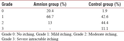 Table 1: Severity of itching
