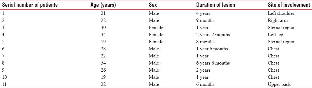 Table 1: Epidemiological profile of all the patients