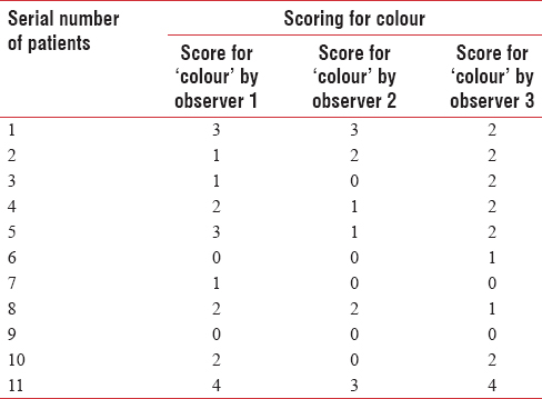 Table 3: Scores accorded by 3 observers for colour