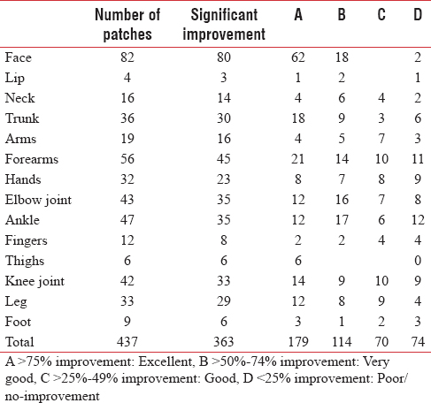 Table 1: Different anatomical sites of patches and degree of improvement at various sites are tabulated below