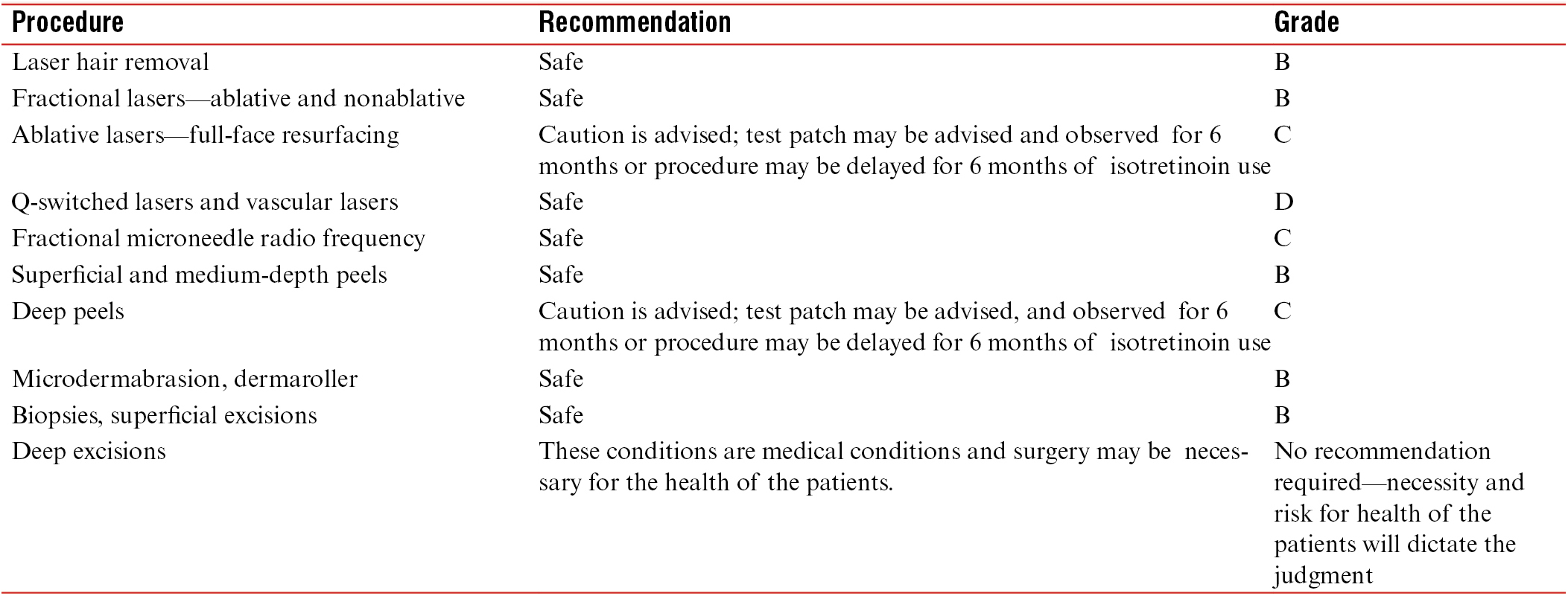 Standard guidelines of care: Performing procedures in