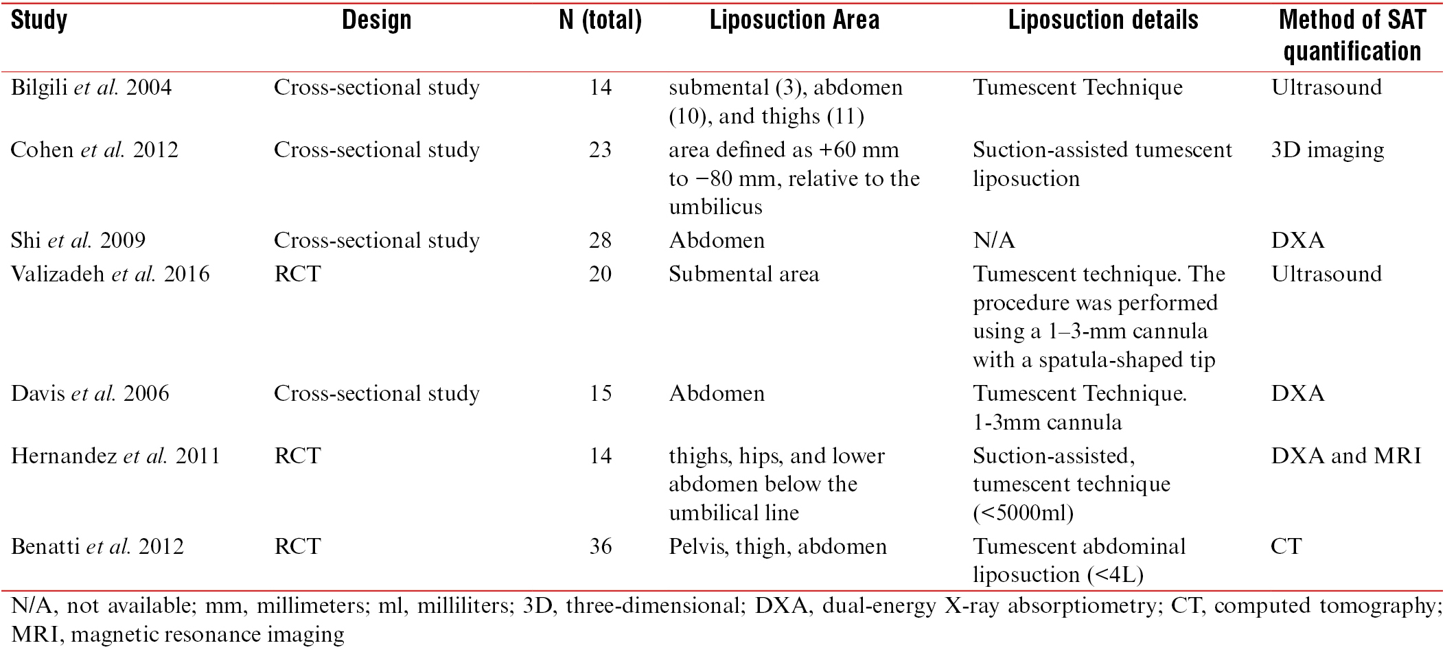 Objective quantification of liposuction results Azzi AJ, Lafrenière