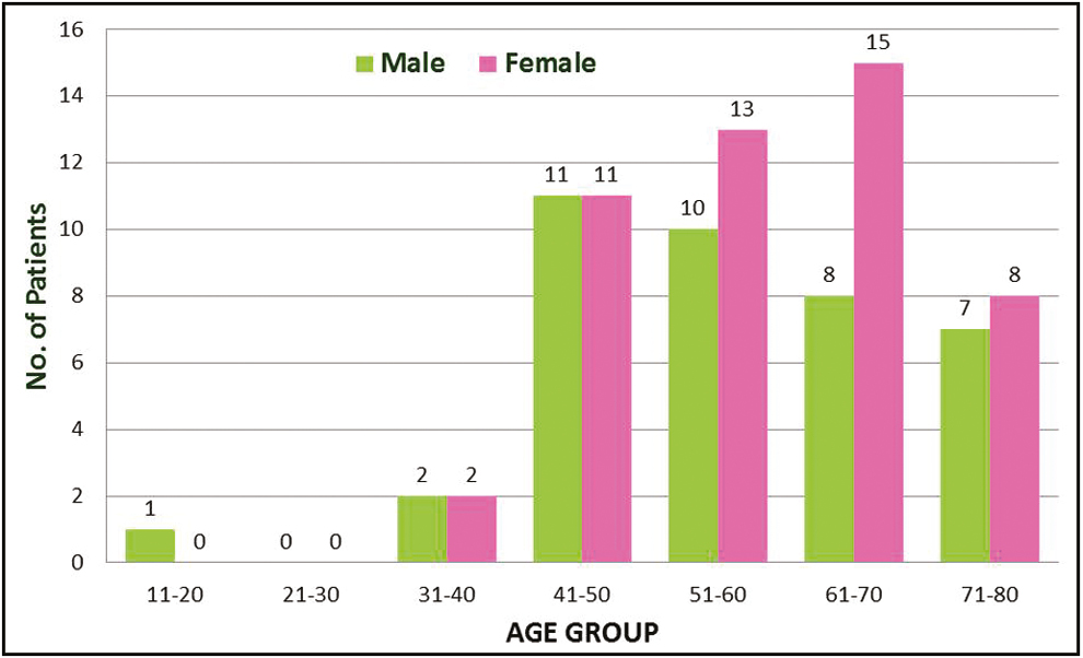 Figure 1: Number of patients who presented with BCC with respect to age and sex