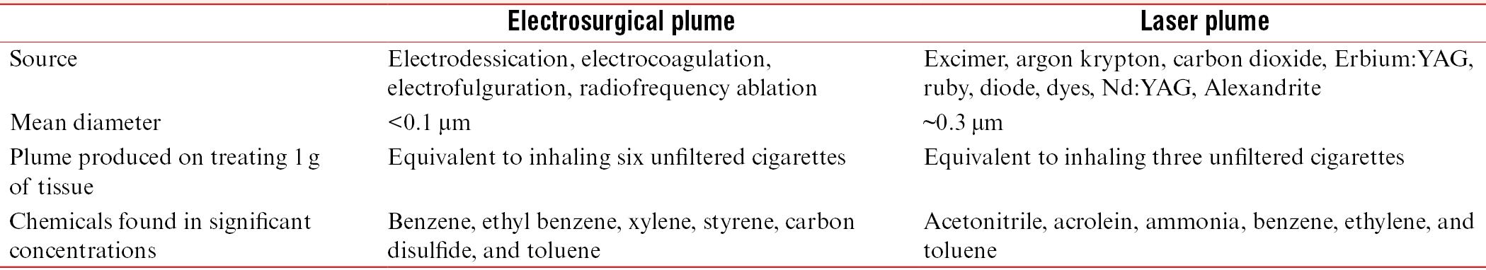 Table 2: Comparison of electrosurgical and laser plume