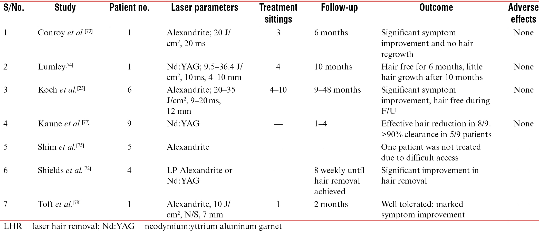 Table 5: Laser hair removal in hairy flaps and grafts in oral mucosa