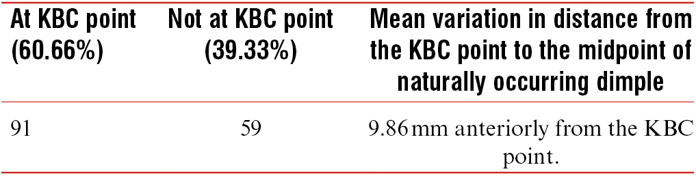 Table 3: Occurrence of dimples in relation to the Khoo Boo-Chai's (KBC) point