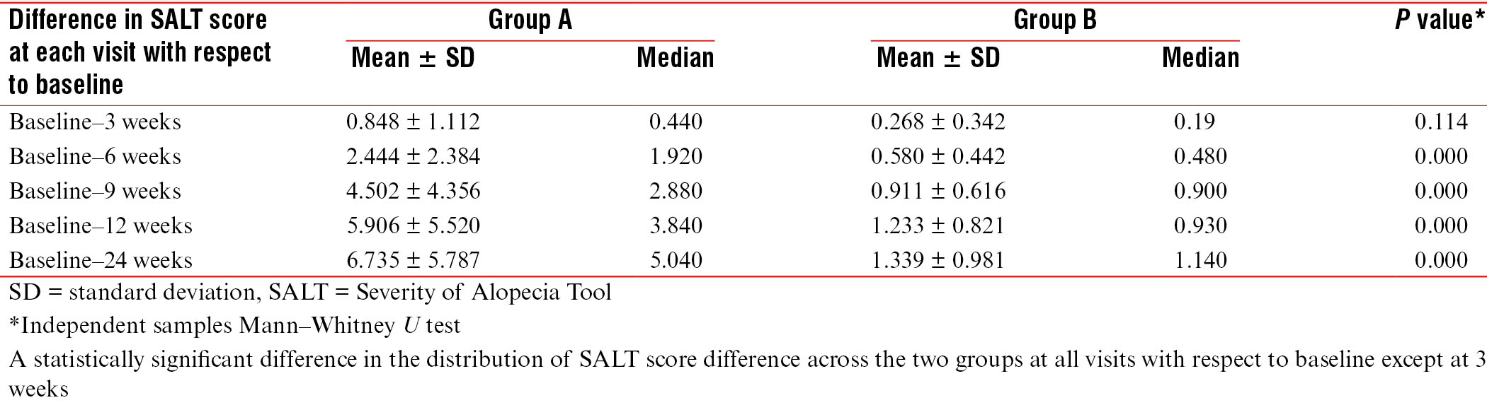Table 10: Trends in mean SALT score difference in Group A and B