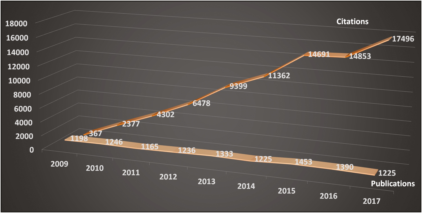 Figure 4: Total publication and citation numbers of botulinum toxin articles by year