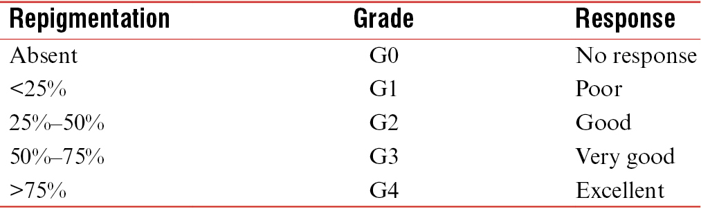 Table 1: Grading of repigmentation