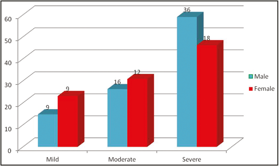 Figure 2: Gender-wise distribution of severity of acne