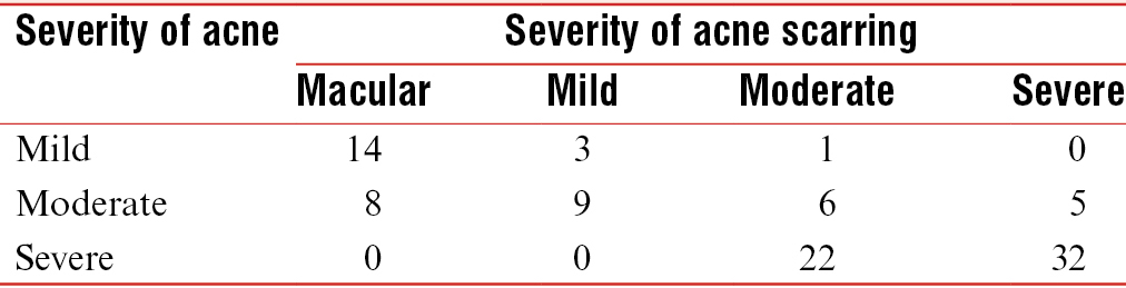 Table 5: Comparison between severity of acne vulgaris and severity of acne scarring