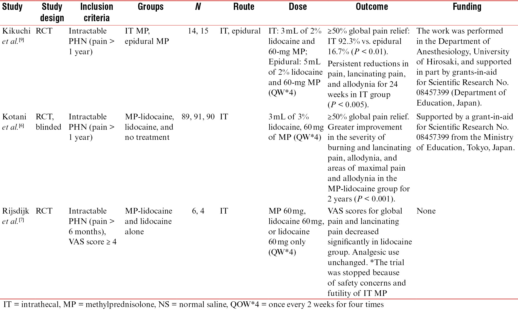 Table 2: Designs of studies using intrathecal methylprednisolone injection to treat PHN